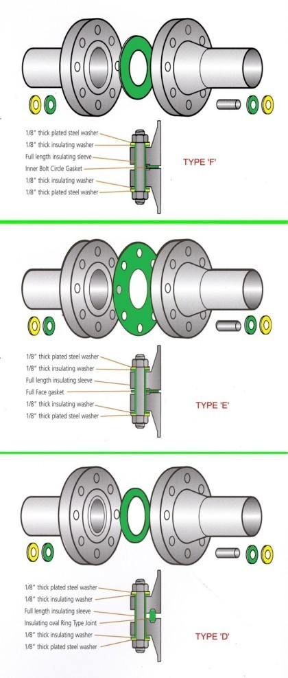 flange gasket types. flange insulation kits flange gasket types a